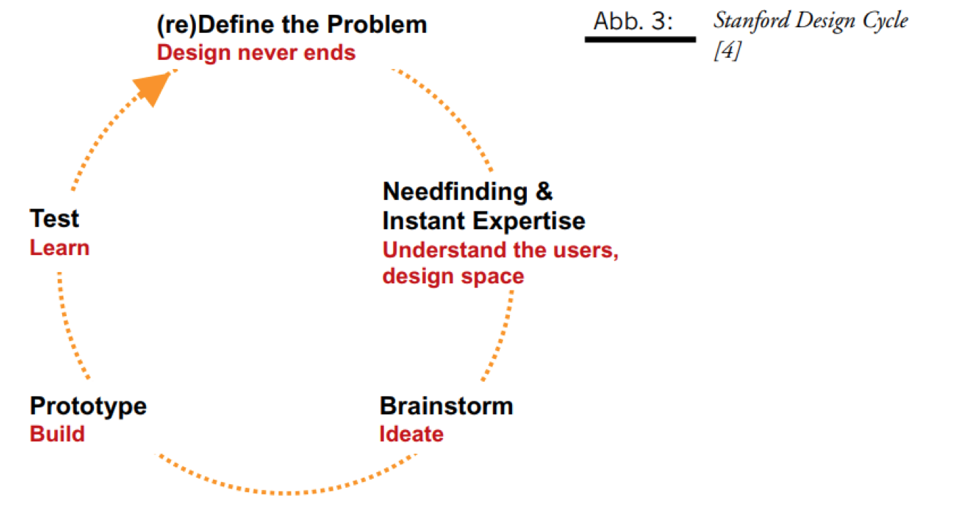 Stanford Design Cycle